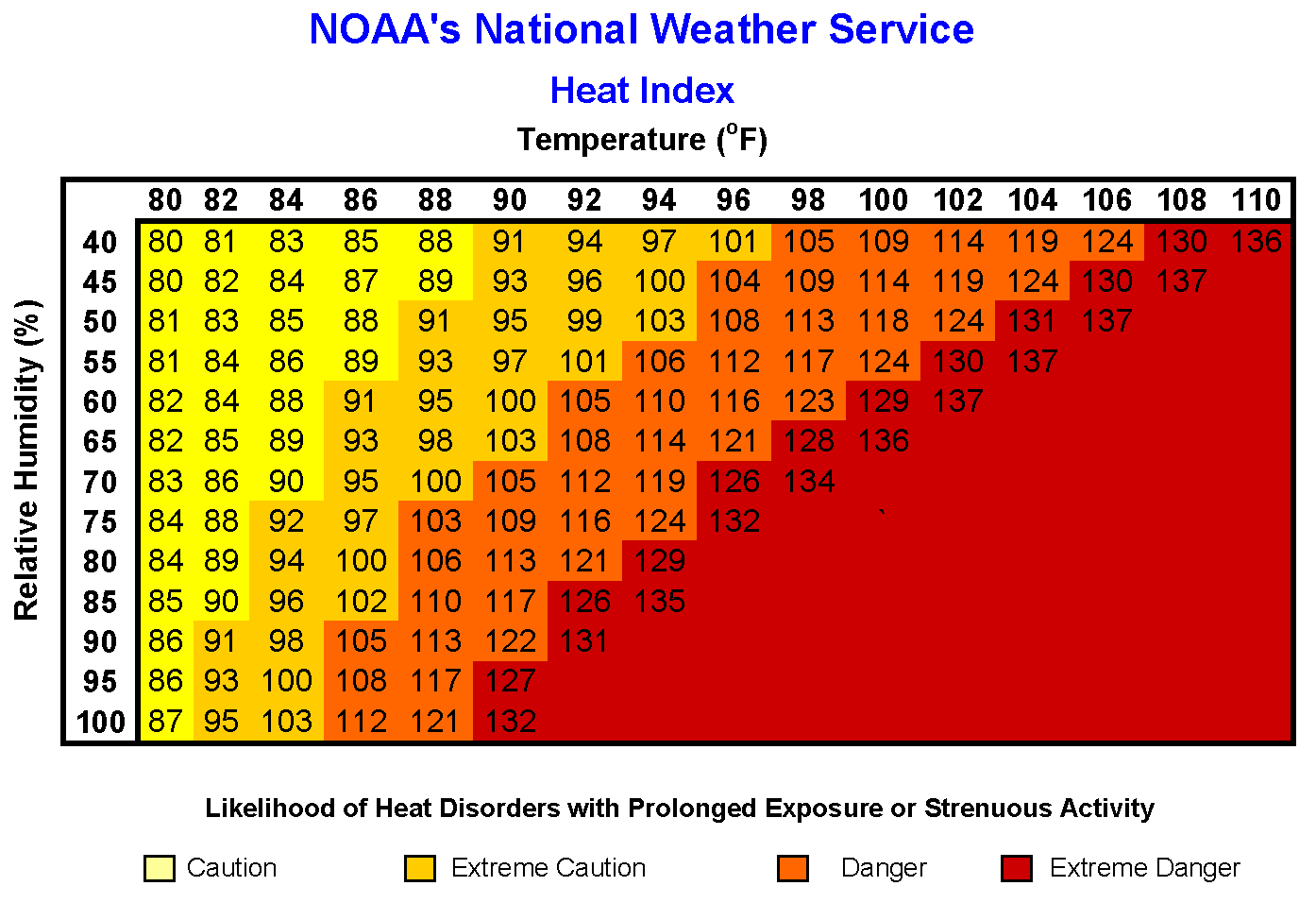 http://www.nws.noaa.gov/om/heat/ht-images/heatindexchart.png
