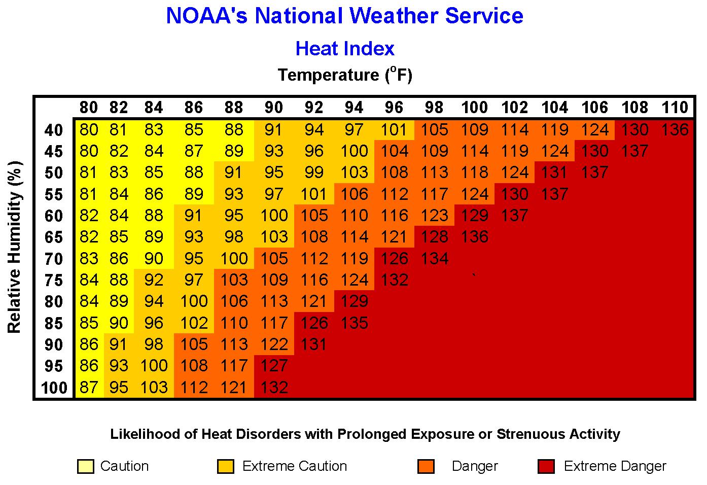 Excessive Heat Conditions