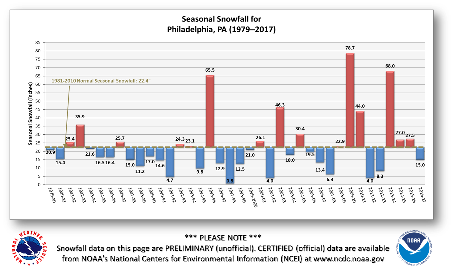 PHL_Seasonal_Snowfall_since_1979.png