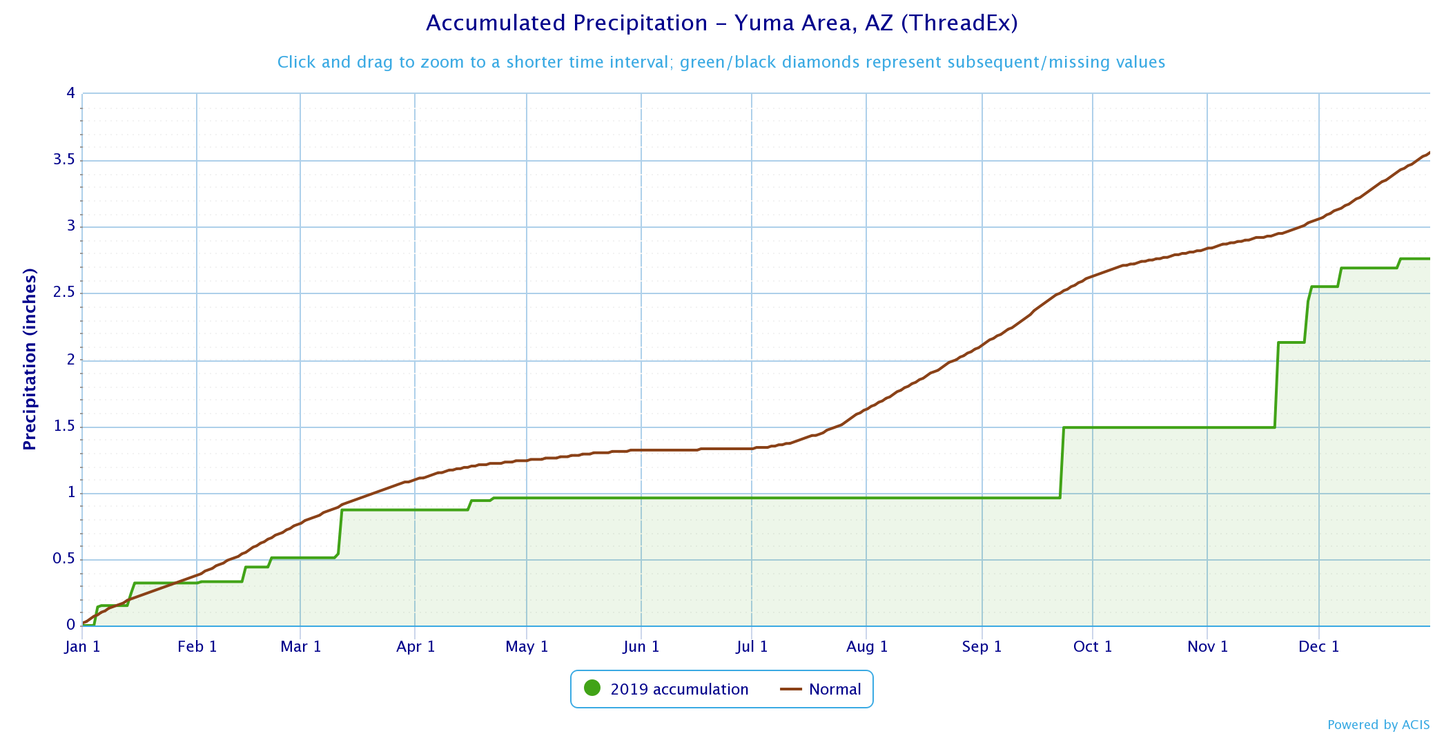 Phoenix Yuma 2019 Climate Year In Review