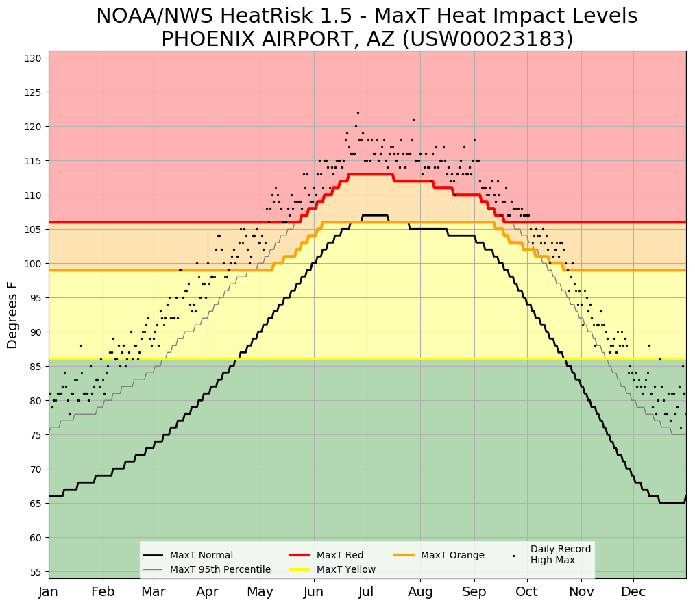 HeatRisk thresholds for high temperature at KPHX