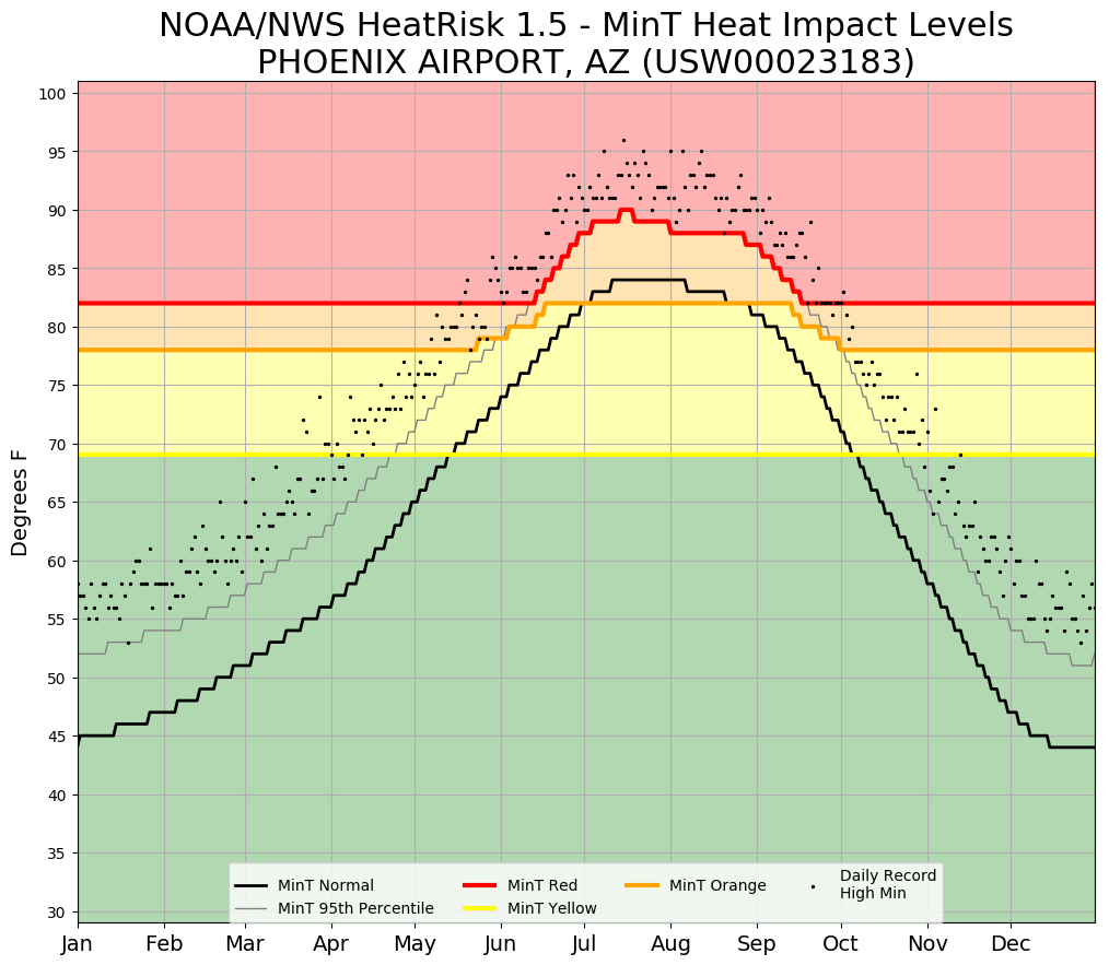 HeatRisk thresholds for low temperature at KPHX