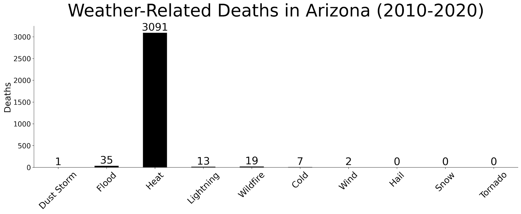 Weather-related deaths in Arizona (2010-2020)