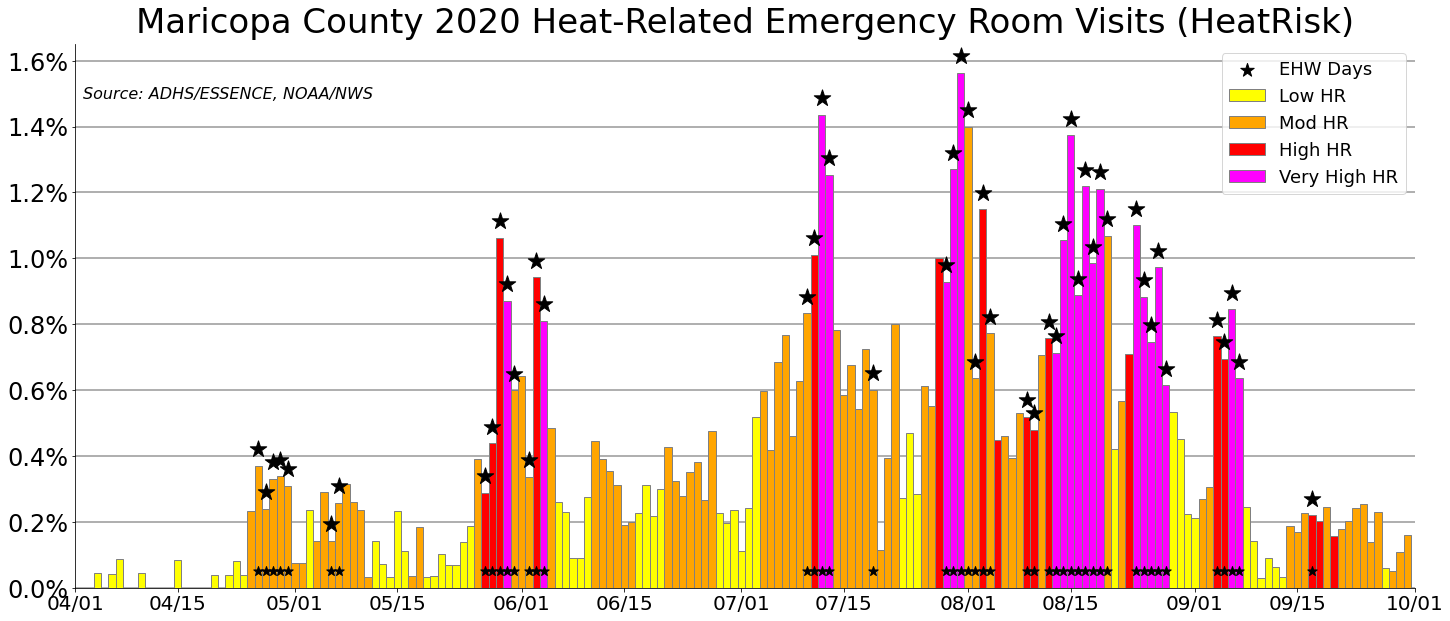 Maricopa County Heat-Related ER Visits in 2020 by HeatRisk Category