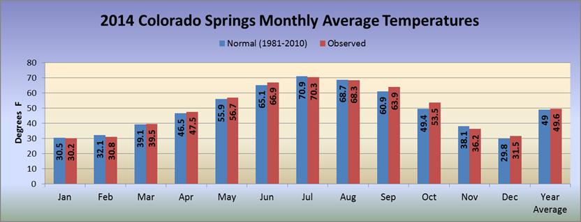 Speed dating colorado springs 2014