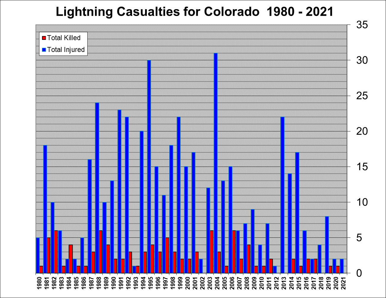 Colorado lightning casualties 1980-2019