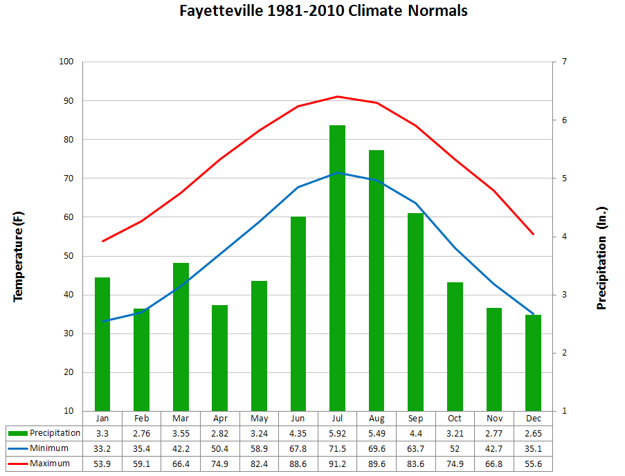 1ee77eb2 ... Graphical Fayetteville Monthly Climate Normals · Normal Monthly North  Carolina ...