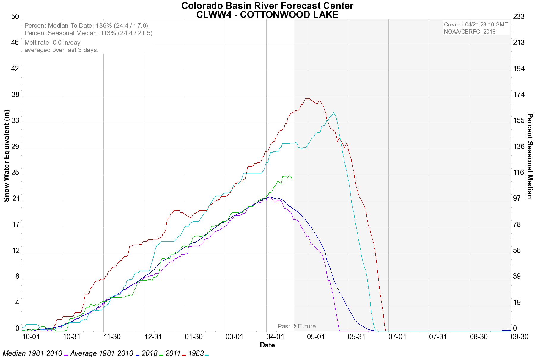 Cottonwood Creek SnoTel Current and Historical Data - Click to Enlarge