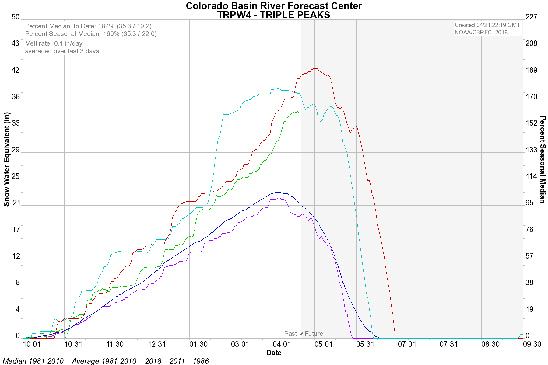 Triple Peak SnoTel Current and Historical Data - Click to Enlarge