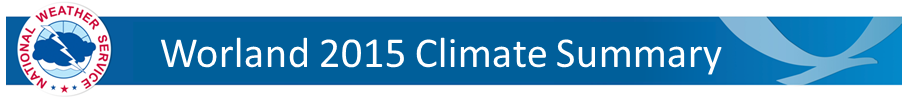 Worland Climate Summary Banner