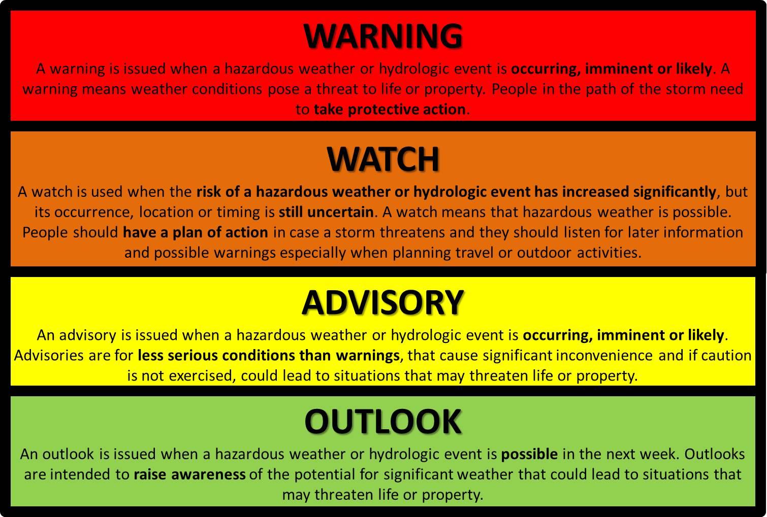 https://www.weather.gov/images/riw/Warning_Watch_Advisory_Outlook.jpg