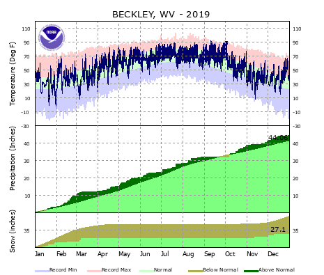 the thumbnail image of the Beckley, WV Climate Data