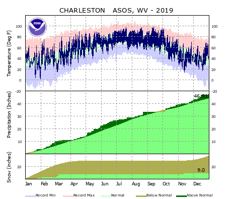 the thumbnail image of the Charleston, WV Climate Data