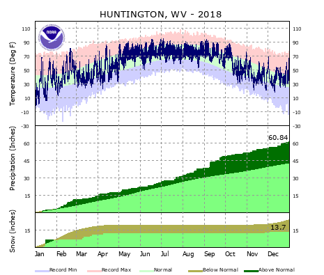 the thumbnail image of the Huntington, WV Climate Data