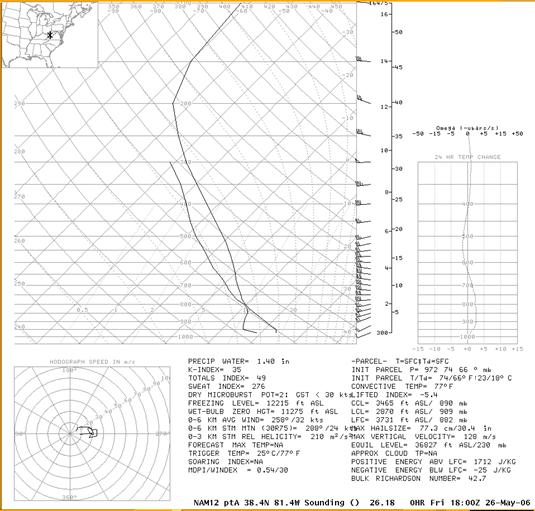 NAM Sounding for Charleston, WV