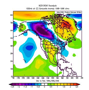 This plot is not dissimilar to the PNA