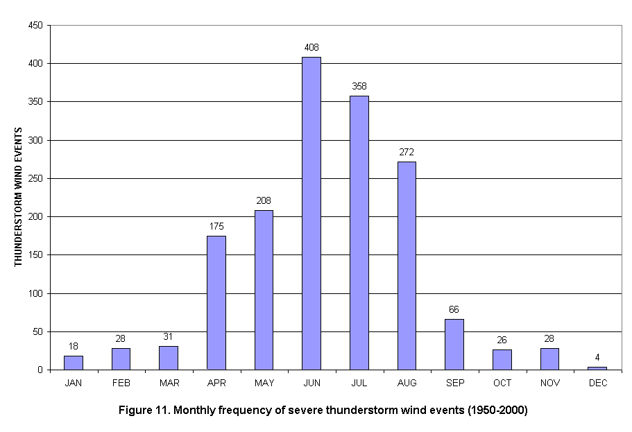 Monthly Frequency of Severe Wind Events in the Charleston, West Virginia  County Warning Area