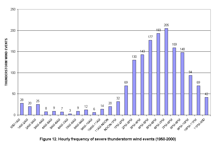 Hourly Frequency of Severe Wind Events in the Charleston, West Virginia  County Warning Area