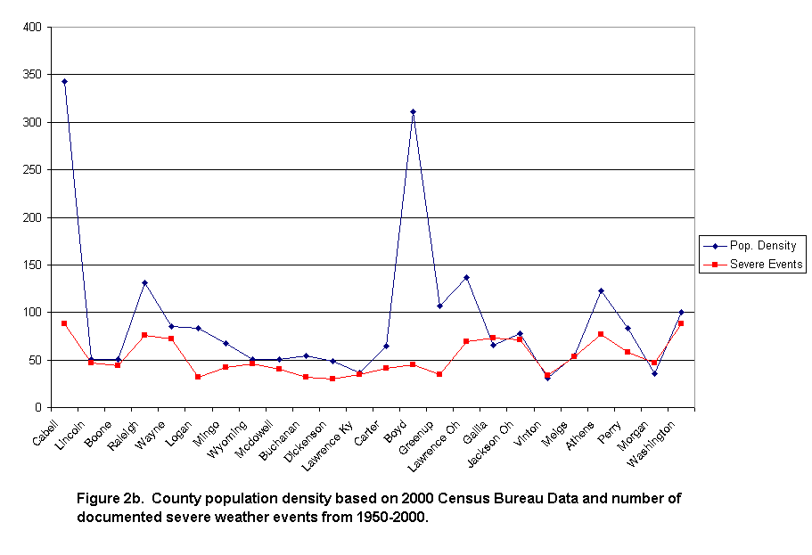 County population density based on 2000 Census and number of documented severe weather events from 1950-2000