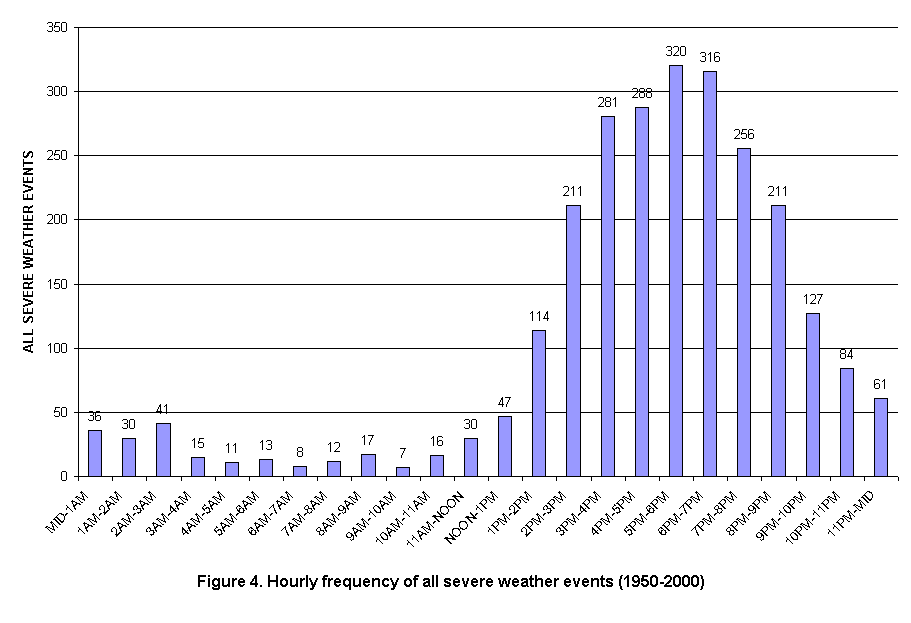Hourly Frequency of Severe Weather Events in the Charleston, West Virginia  County Warning Area