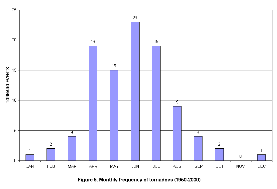 Monthly Frequency of Tornadoes in the Charleston, West Virginia  County Warning Area