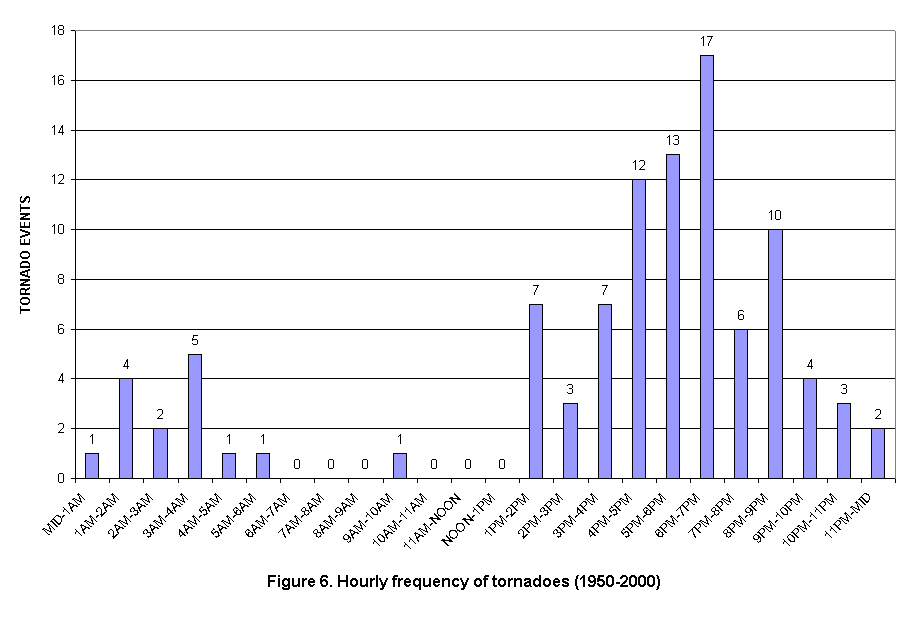 Hourly Frequency of Tornadoes in the Charleston, West Virginia  County Warning Area
