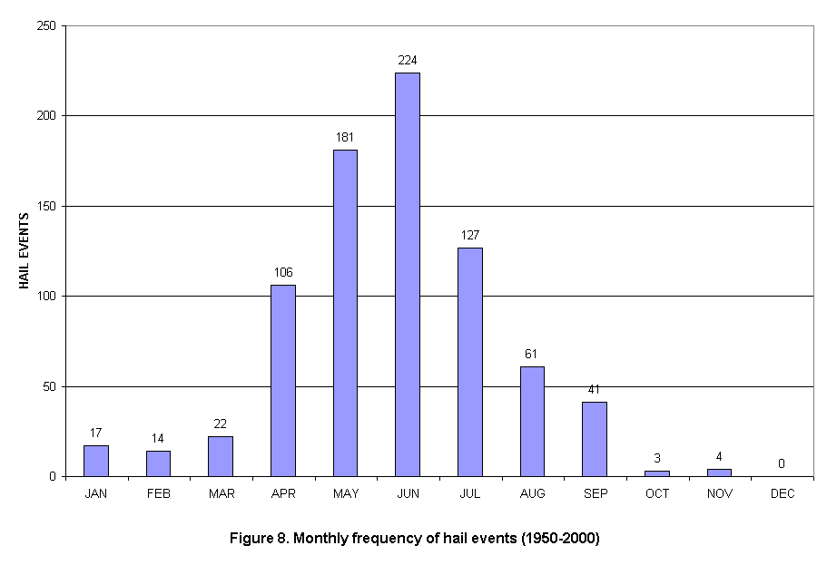 Monthly Frequency of Hail Events in the Charleston, West Virginia  County Warning Area