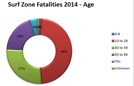 2014 fatalities by age, 48%, 10-29; 27% 30-47; 19%50-59; 4%, 70+, 1 percent unknown