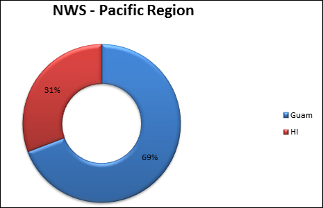 2014 surf zone fatalities in NWS Pacific Region, see below for details