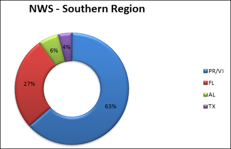 2014 surf zone fatalities in NWS Southern Region, see below for details: 63%, Puerto Rico; 27% Florida: 6% Alabama, 4% Texas, no deaths in GA, MS, LA