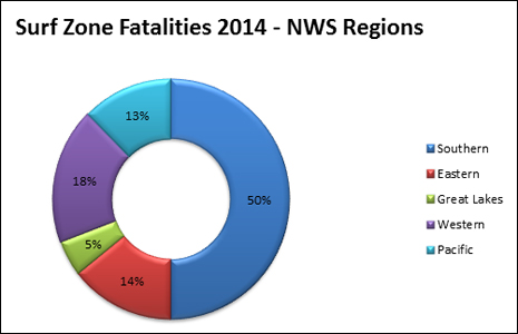 2014 fatalities by NWS region. southern, 61%, Eastern, 21%; Great Lakes, 9%; Western 4%; hawaii and Guam, 4%