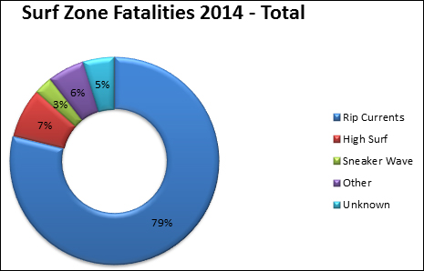 surf zone fatalities 2014, 79% rip currents, 7% high surf, 3% sneaker wave, 6%other, 5% unknown