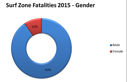 Gender of Rip Current Victims 2015