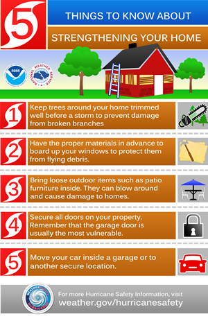 What To Do Before The Tropical Storm Or Hurricane