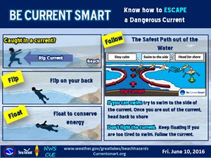 Be current smark, know to escape a dangerous wave, flip fon your back and float to conserve energy, wave for help or swim parrelel to shore out of the current, then back to shore.