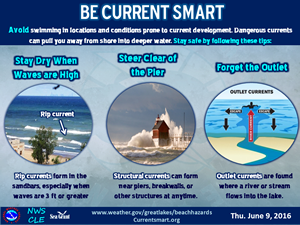 Be current smart, stay out of the water when waves are high, never jumps off a pier, rip currents are common near piers, if caught in a rip, swim parellel