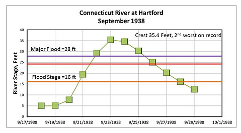 Response of the Connecticut River at Hartford, CT, to rains before and during the passage of the 1938 Hurricane