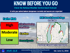 Know before you go.  Check the noaa.gov surf forecast for your area so see if it's safe to swim.