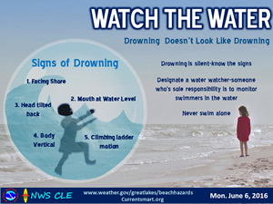Watch the Water safety tips