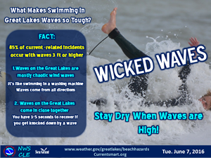 Wicked Waves Safety Tips