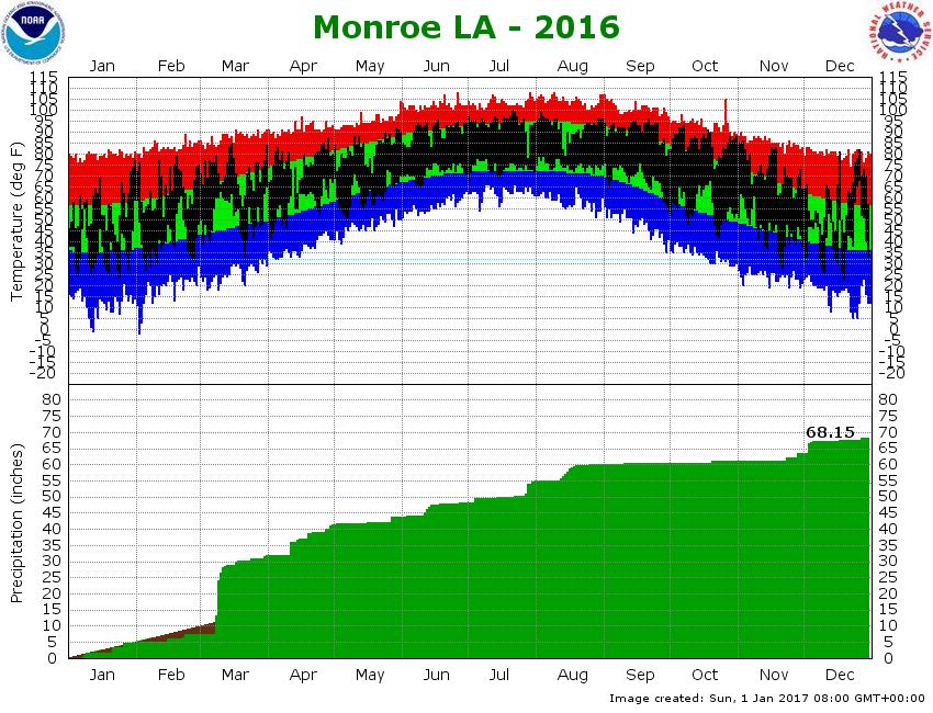 Climate Information For The Shreveport Bossier Metro Area