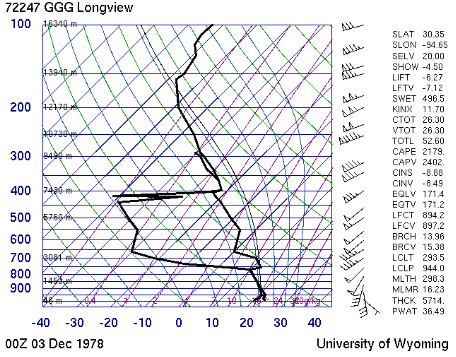Sounding at Longview, TX, at 6pm on December 2, 1978