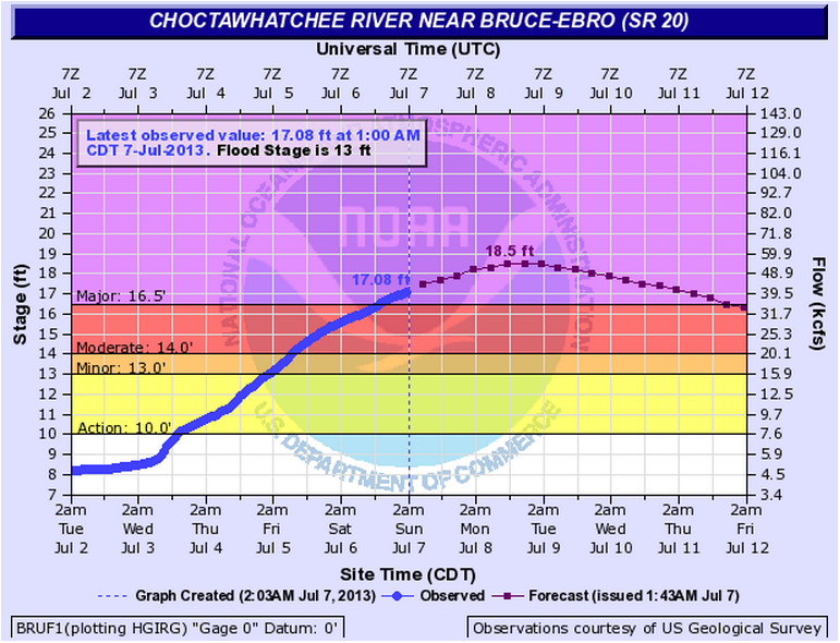 Observed (blue) and predicted (purple) stages on the Choctawhatchee River at Bruce-Ebro valid 0603 UTC (203 AM EDT) July 7, 2013.
