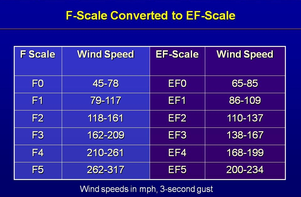 F-Scale to EF-Scale Tornado Damage Conversion