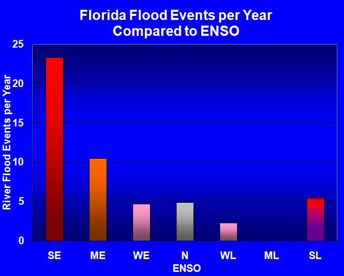 River flooding events (1975-2006) per year separated according to Strong El Niño (SE), Moderate El Niño (ME), Weak El Niño (WE), Neutral (N), Weak La Niña, (WL),  Moderate La Niña, (ML), and Strong La Niña, (SL) prepared by the Southeast River Forecast Center (SERFC).
