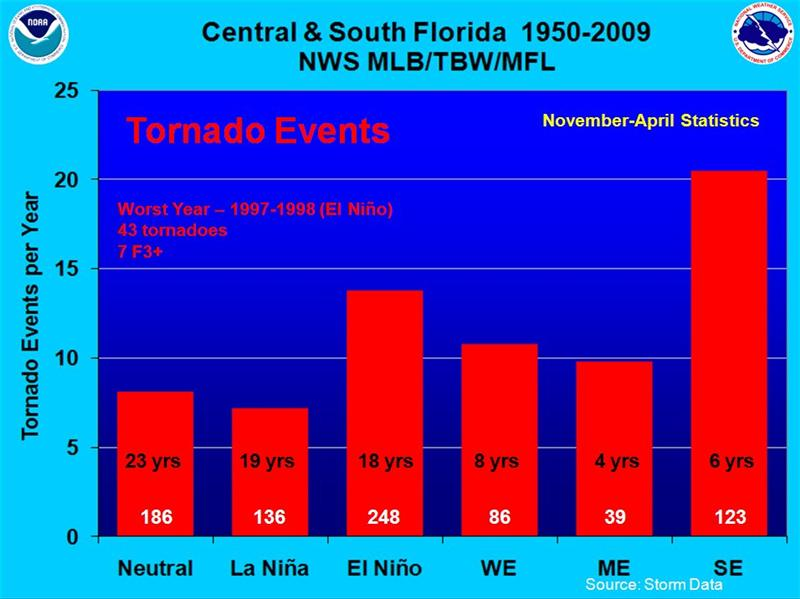 Tornado Events between November and April during Neutral, La Niña, and El Niño years for the period 1950 to 2009 in Central and South Florida (NWS Melbourne, Tampa and Miami Warning Areas).