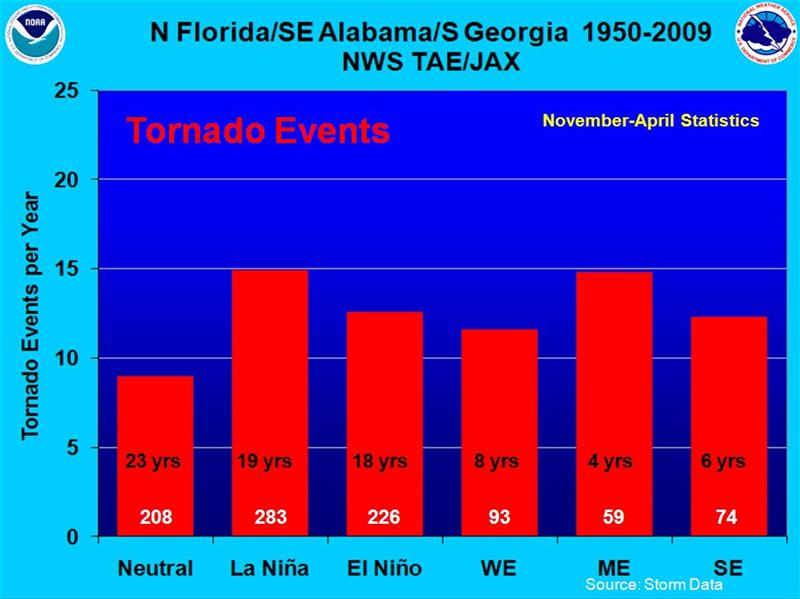 Tornado Events between November and April during Neutral, La Niña, and El Niño years for the period 1950 to 2009 in the NWS Tallahassee and Jacksonville Warning Areas.