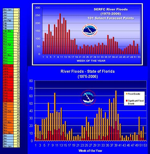 Yearly river flooding event time series separated by the week of the year for the period 1975-2006. Top graph is for all of the SERFC area. Bottom graph is Florida river flooding events  (prepared by the Southeast River Forecast Center (SERFC)).
