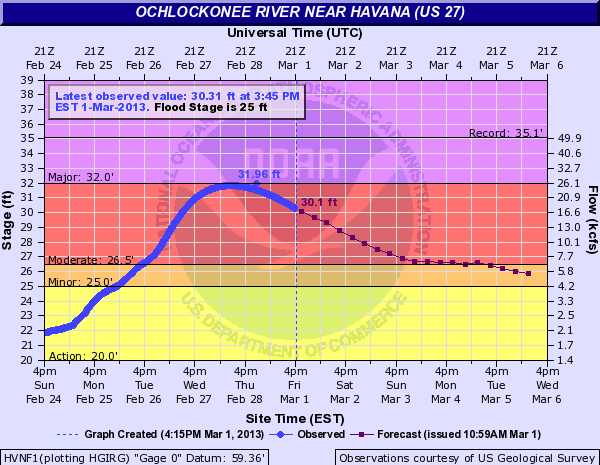 Hydrograph depicting observed (blue) and forecast (purple) stages on the Ochlockonee River at Havana, FL, in late February and early March 2013.