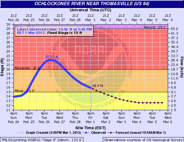Hydrograph depicting observed (blue) and forecast (purple) stages on the Ochlockonee River at Thomasville, GA, in late February and early March 2013.